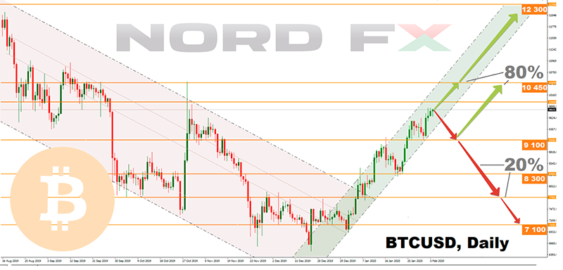 Forex and Cryptocurrency Forecast for February 10 - 14, 20201